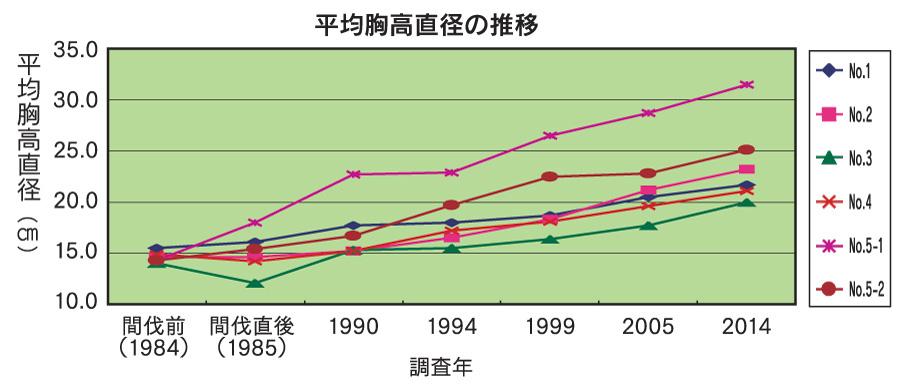 平均胸高直径の推移